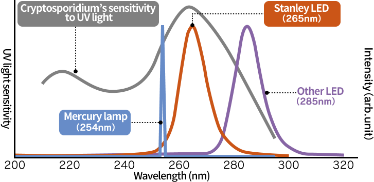 Deep-UV LEDs attracting attention about water disinfection